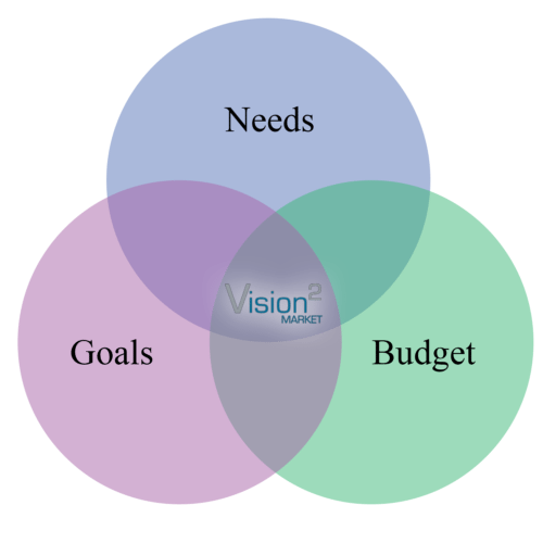 Vision 2 Market Website Design Factors
